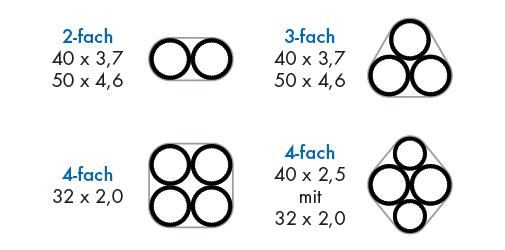 Macroduct Multi Rohraufbau