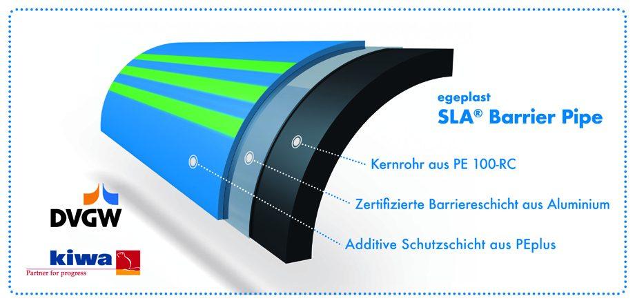 SLA Barrier Pipe zum Transport von Trinkwasser