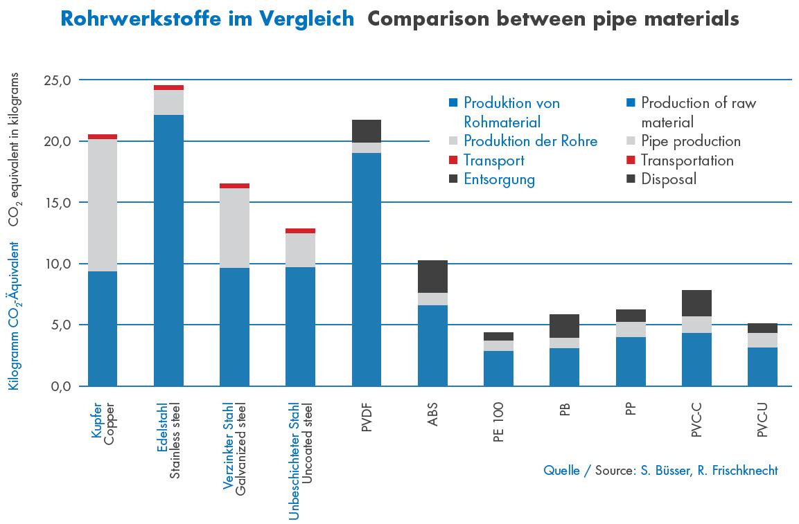 Rohrwerkstoffe im Vergleich Grafik